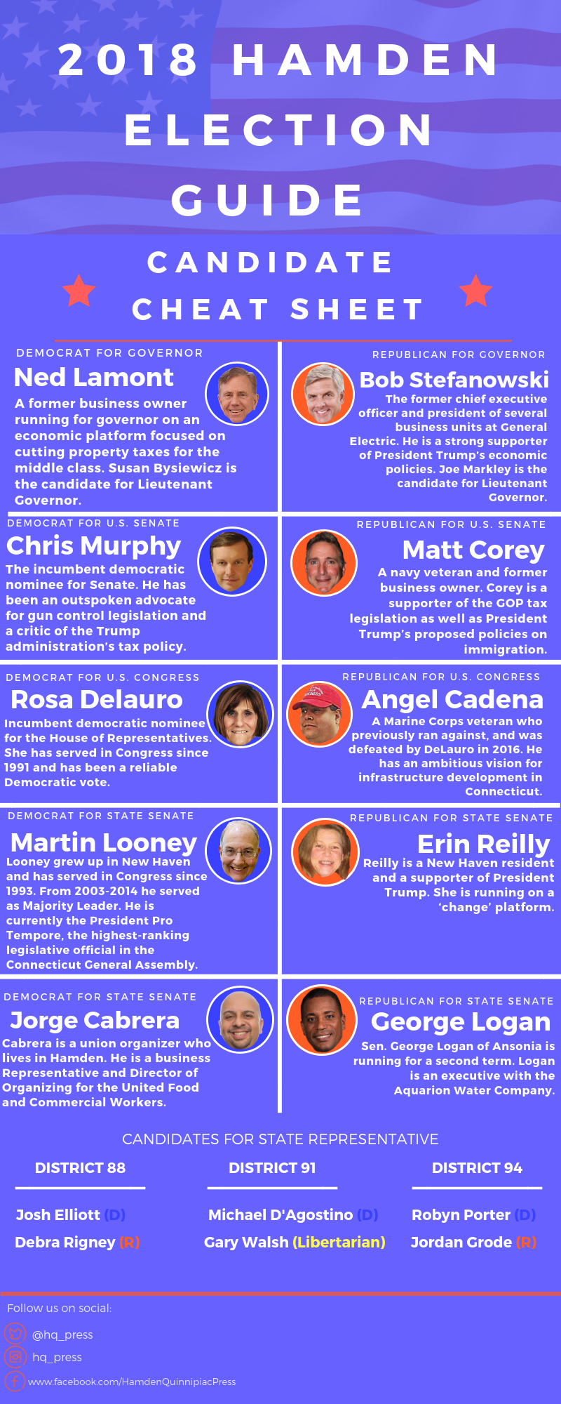 Here is a simple guide to learn more about the candidates.