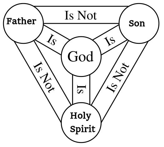 Holy_Trinity_Template.jpg