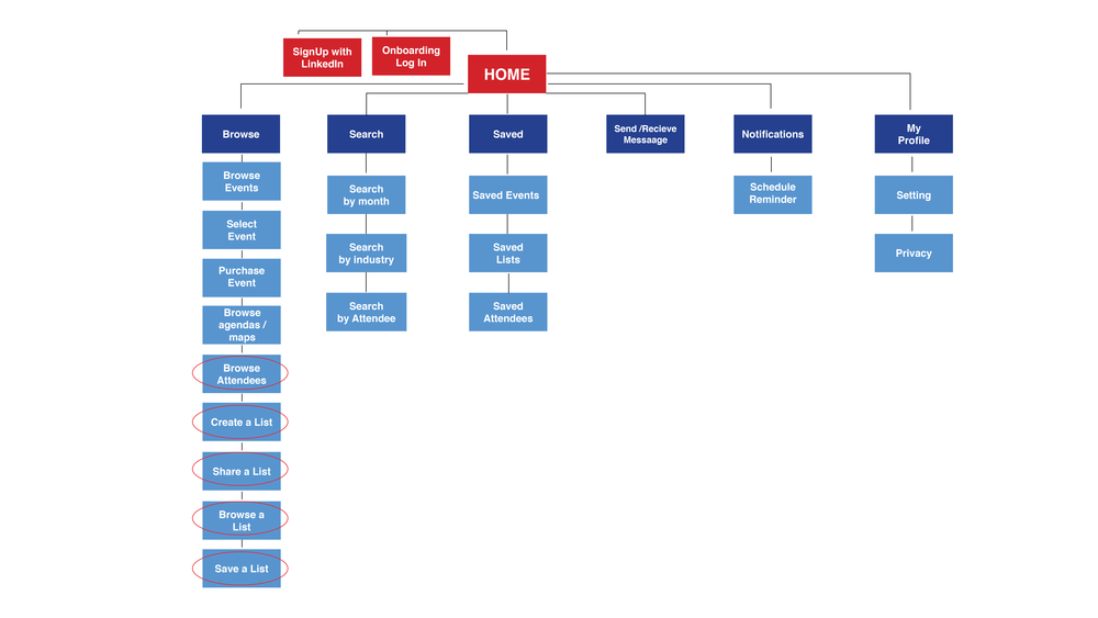 VEN_Information_Architecture_Preliminary.png
