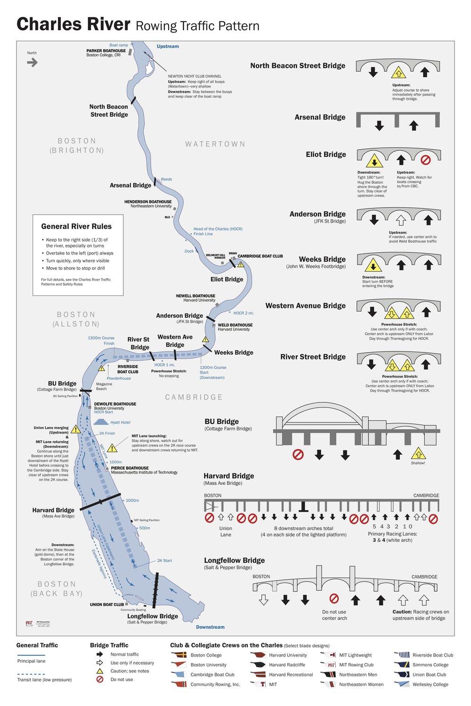 CRAB River Rowing Traffic Pattern