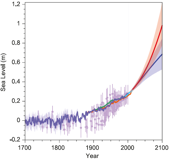Projected sea-level rise under a 'business as usual' carbon emissions scenario (red) and 'emissions peak within this decade' scenario (blue), according to the IPCC 5th Assessment Report. Read more at  http://www.realclimate.org/index.php/archives/2013/11/sea-level-rise-what-the-experts-expect/