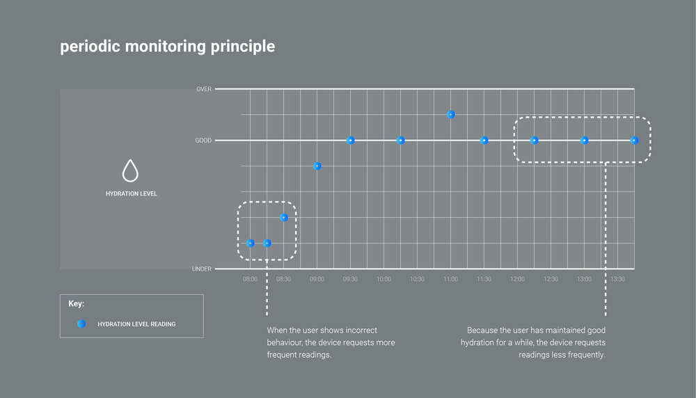 Periodic monitoring principle