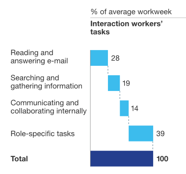 From www.mckinsey.com/industries/high-tech/our-insights/the-social-economy
