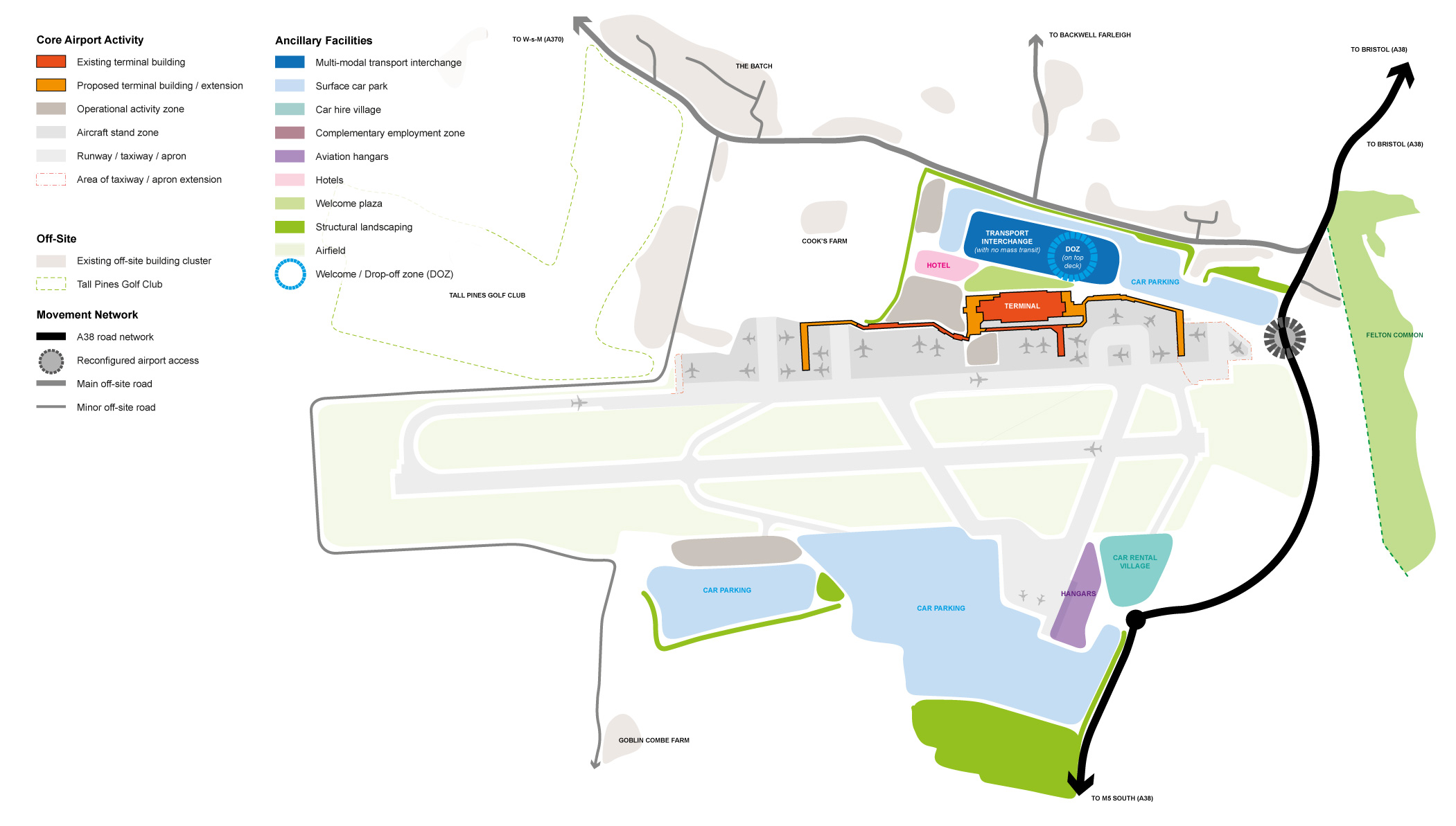 Scenario Current Plan