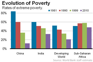 Comparing China's poverty rates | ©World Bank/ GPF