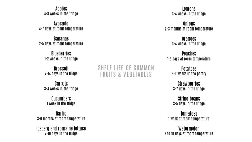 SHELF LIFE LIST.png