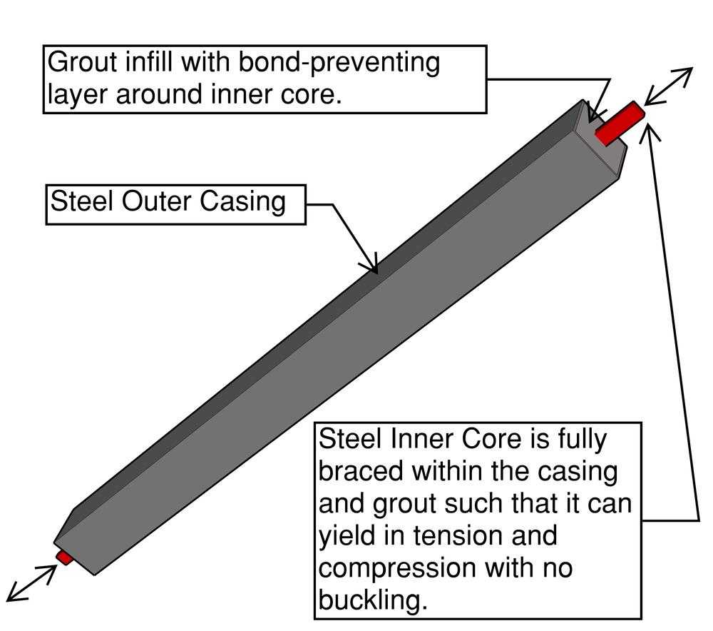 Figure 1: Buckling Restrained Brace