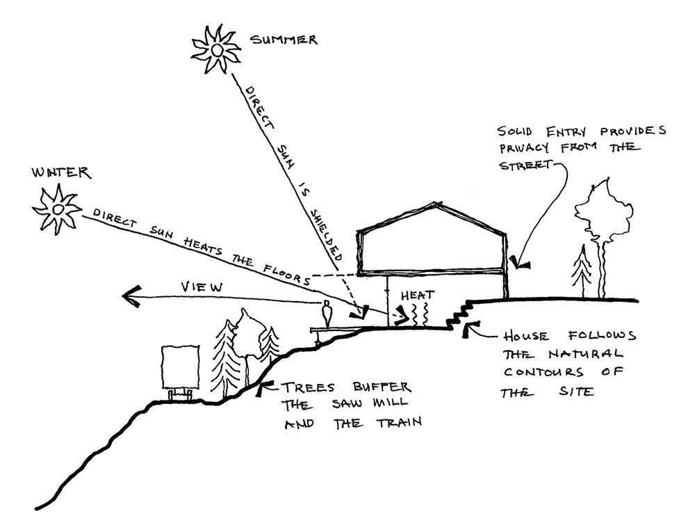 The Site Strategy diagram shows how the characteristics of the site (sun, views, wind, noise, topography) influence the design of the home and highlights opportunities for energy-efficiency through passive heating, natural lighting, and cross ventilation.