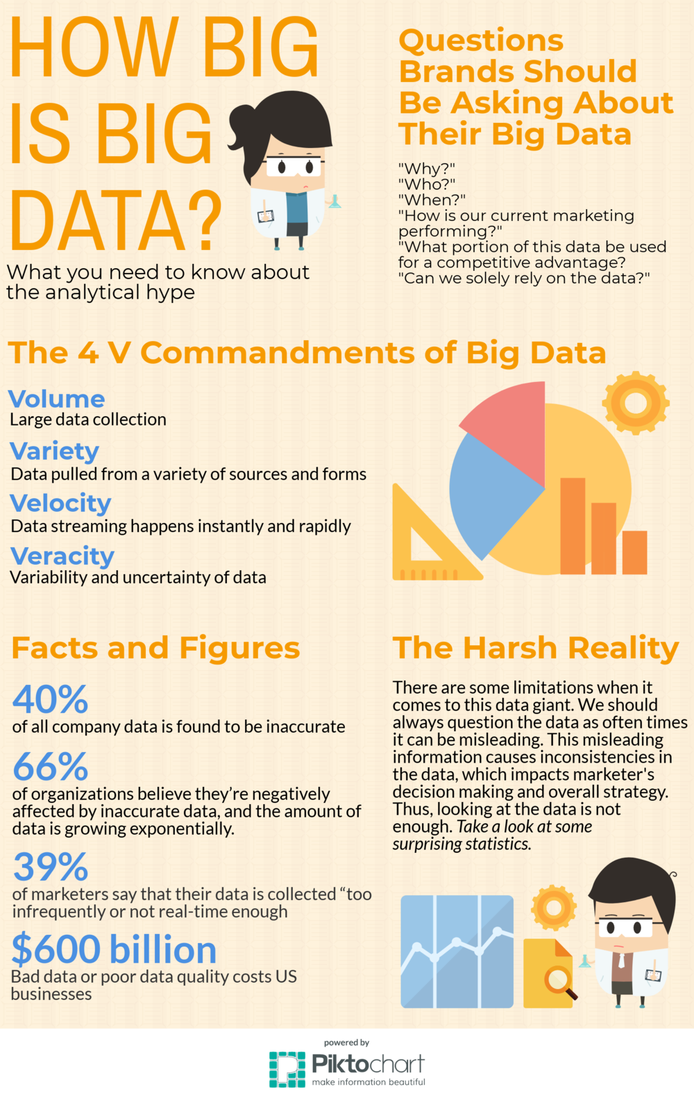 Resources:     http://www.ibmbigdatahub.com/infographic/four-vs-big-data    http://www.thedrum.com/opinion/2015/07/24/questions-every-marketer-should-ask-their-big-data-investments    https://www.ciklum.com/blog/limitations-of-big-data-analytics/    https://www.waterfordtechnologies.com/big-data-interesting-facts/