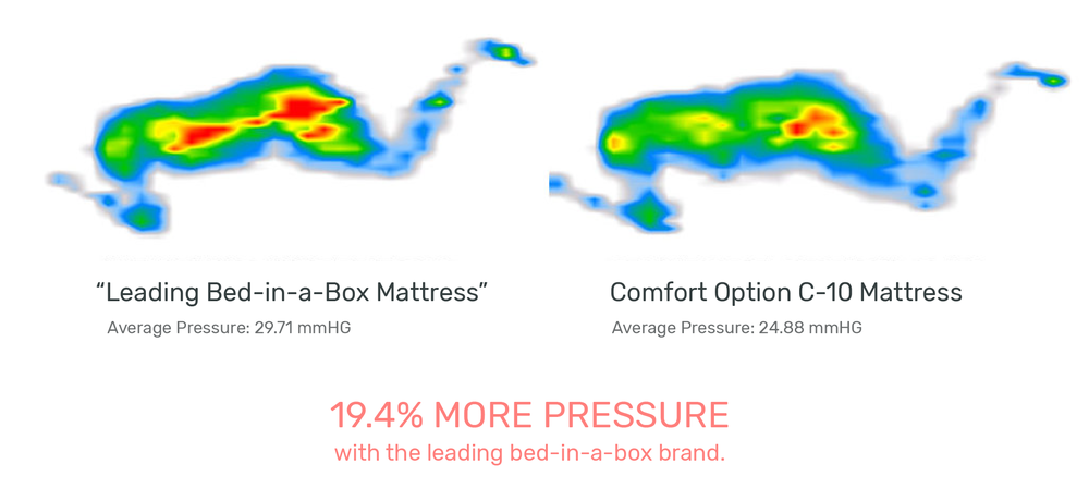 Pressure mapping of Comfort Option C-10 mattress vs. a leading bed-in-a-box mattress brand, showing pressure relief for side sleepers.