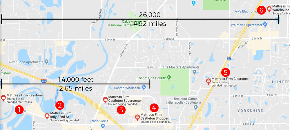 In less than 10 minutes of drive time, you can see 6 Mattress Firm locations. I wonder if they all get along?