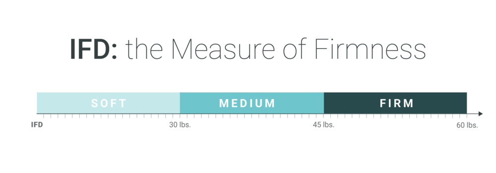 Indentation Force Deflection, or IFD, is the measure of firmness in foam. As this chart represents, the higher the IFD, the firmer the foam. An important distinction for comfort and something we take into account when constructing mattresses.