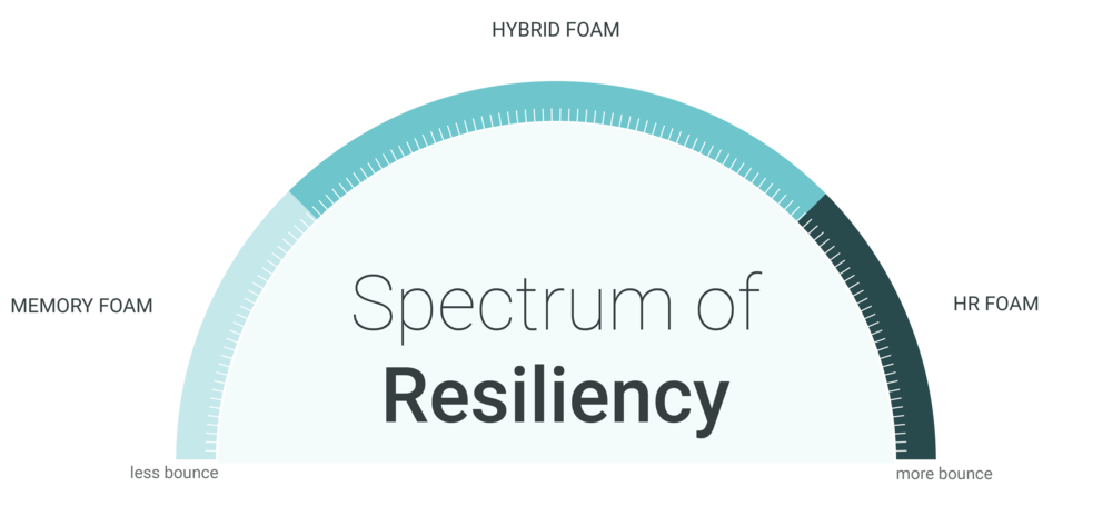 Chart showing the spectrum of resiliency in foam. Resiliency refers to bounce, and on the spectrum you'll find a full range; memory foam on one end, high resiliency (HR) latex-like foam on the other end, and hybrid foam right in between. A full range of comfort for use in our customized mattresses.