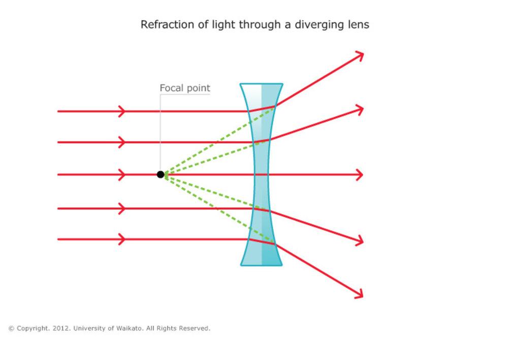 Concave-lens20150805-30610-1o5y8hm.jpg