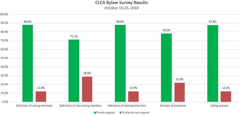 5 Bylaws Survey Results- Nov 2018.JPG