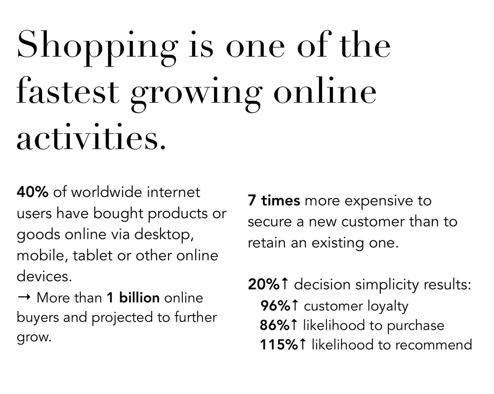 - Research showed the rising prevalence of all types of online shopping and transactions. Emphasis on customer retention.