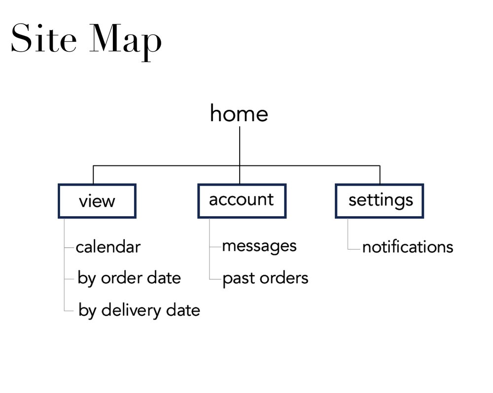 - Outline of potential site map. Importance of organizing information in clear and concise manner.