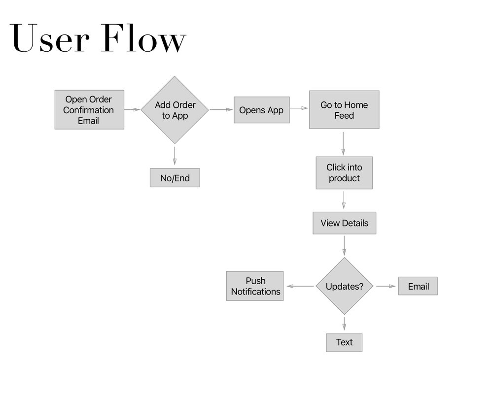 - Writing a intuitive and logical user flow for app.