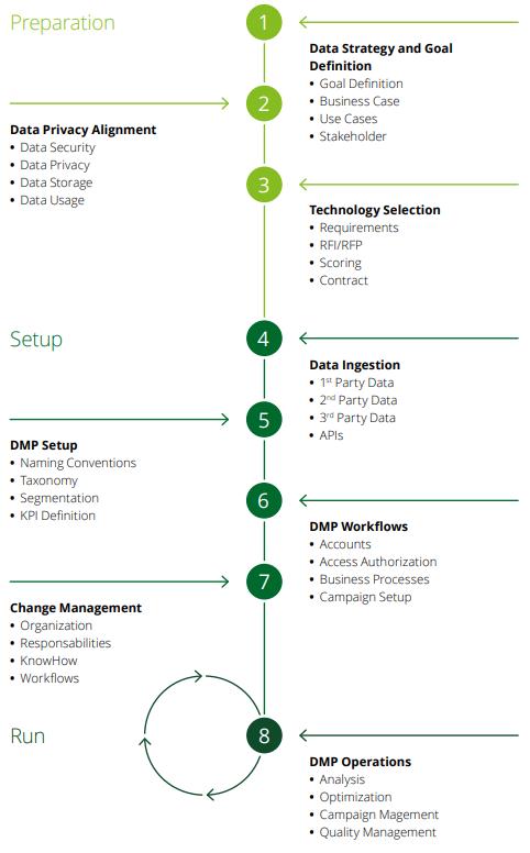 Picture credit: Deloitte - Data Driven Marketing