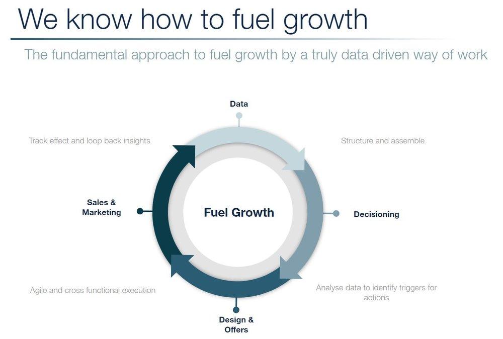 fuel growth.JPG