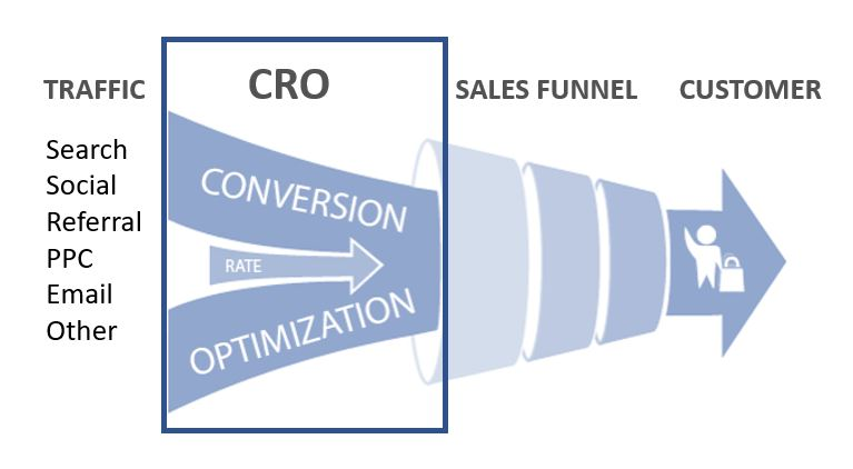 Majority of your CRO will live here, between traffic acquisition and your sales funnel. However, there are CRO elements throughout the entire customer journey.