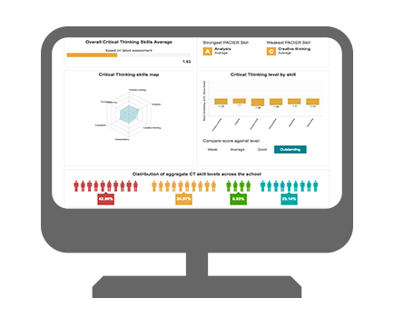 Measure - Leaders can review results at an institution, class or student level, through tailored dashboards.