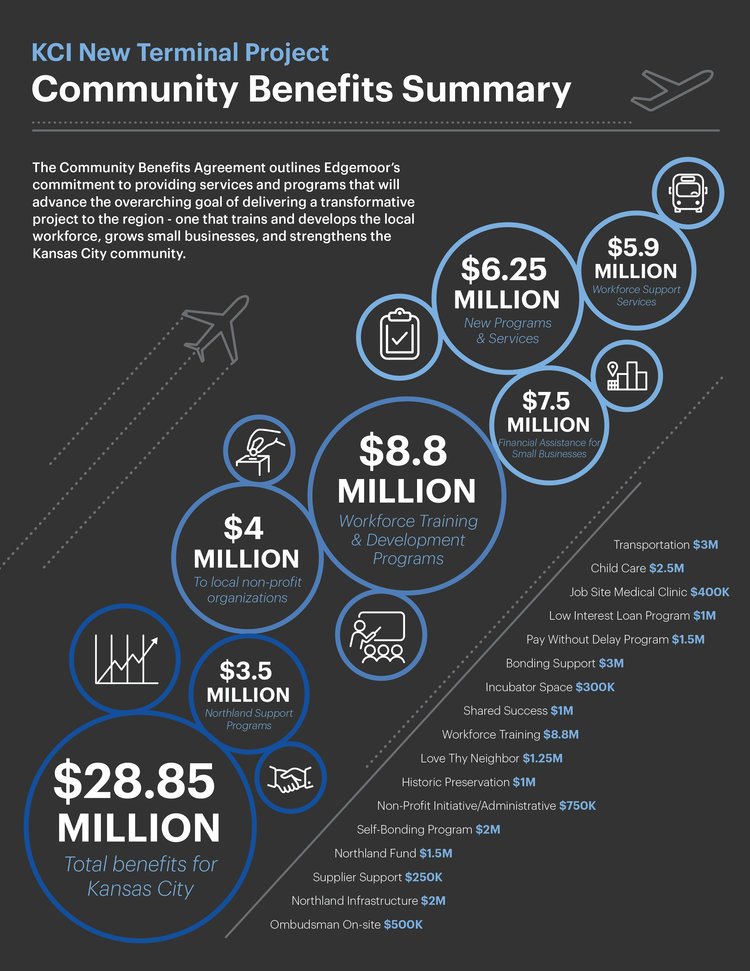 288 million community benefits agreement focused on strengthening kci community benefits infographicg platinumwayz
