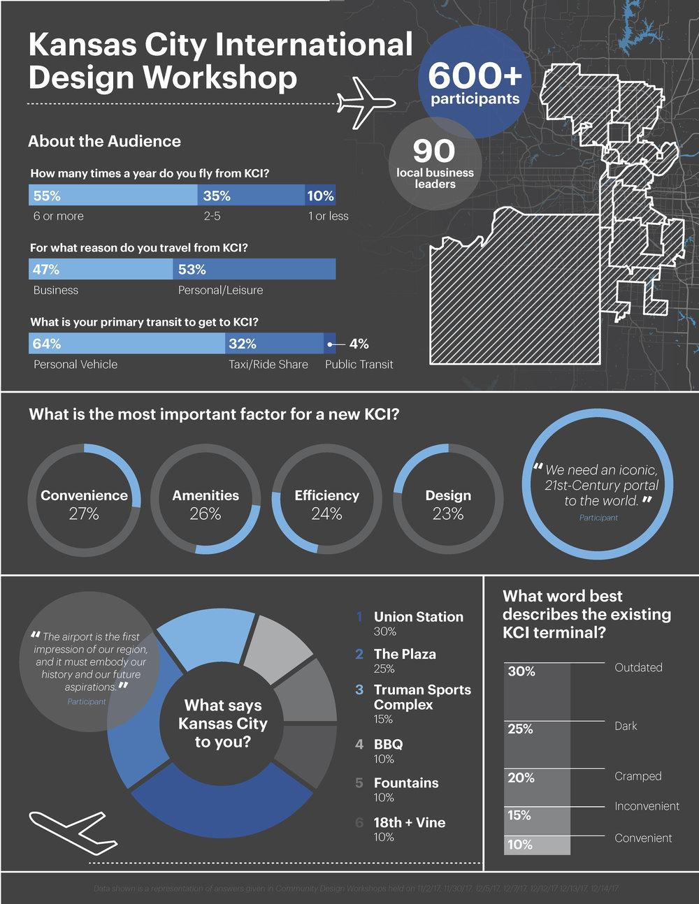 KCI Design Workshop Infographic.jpg