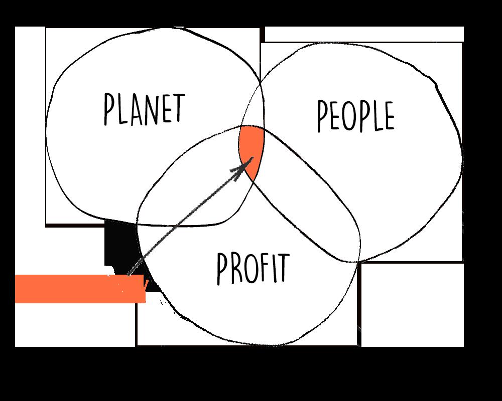 Venn-Diagram-x-3-Planet-People-Profit.png