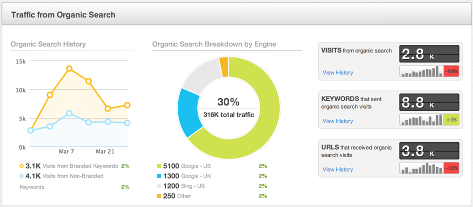 traffic-from-organic-search