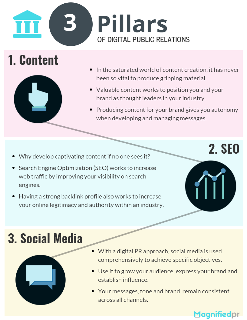 Three Pillars of Digital PR Infographic.png