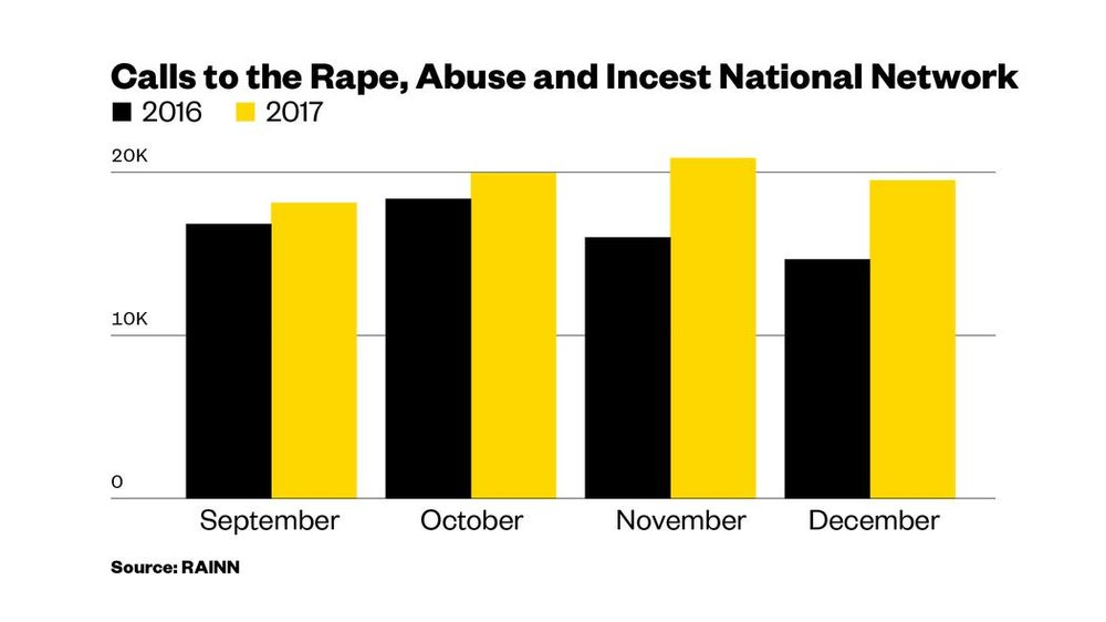 sexual-assault-hotlines-are-feeling-the-impact-of-metoo-Magnified-PR