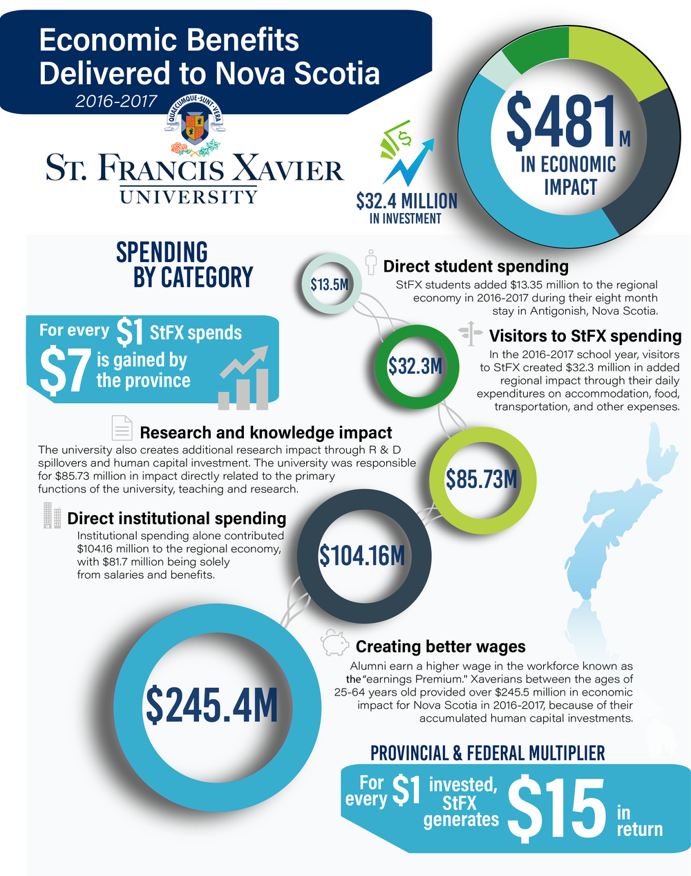 StFX Infographic - Our Work - Magnified Public Relations