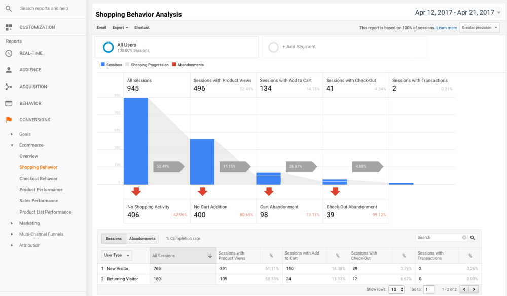 Google Analytics - Magnified Public Relations - Top 10 Tools Blog.png