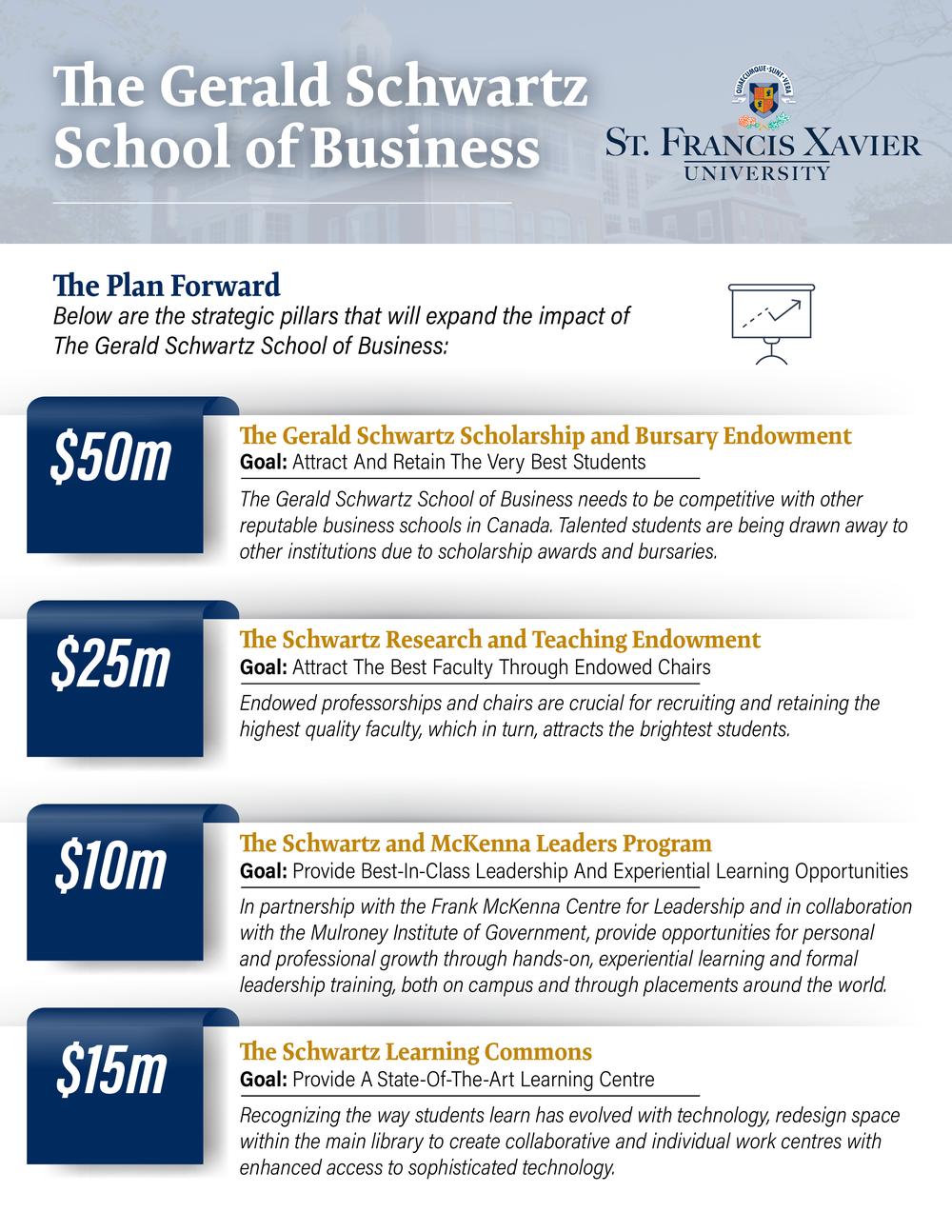Schwartz School of Business Plan - Infographic v4-01-01.png