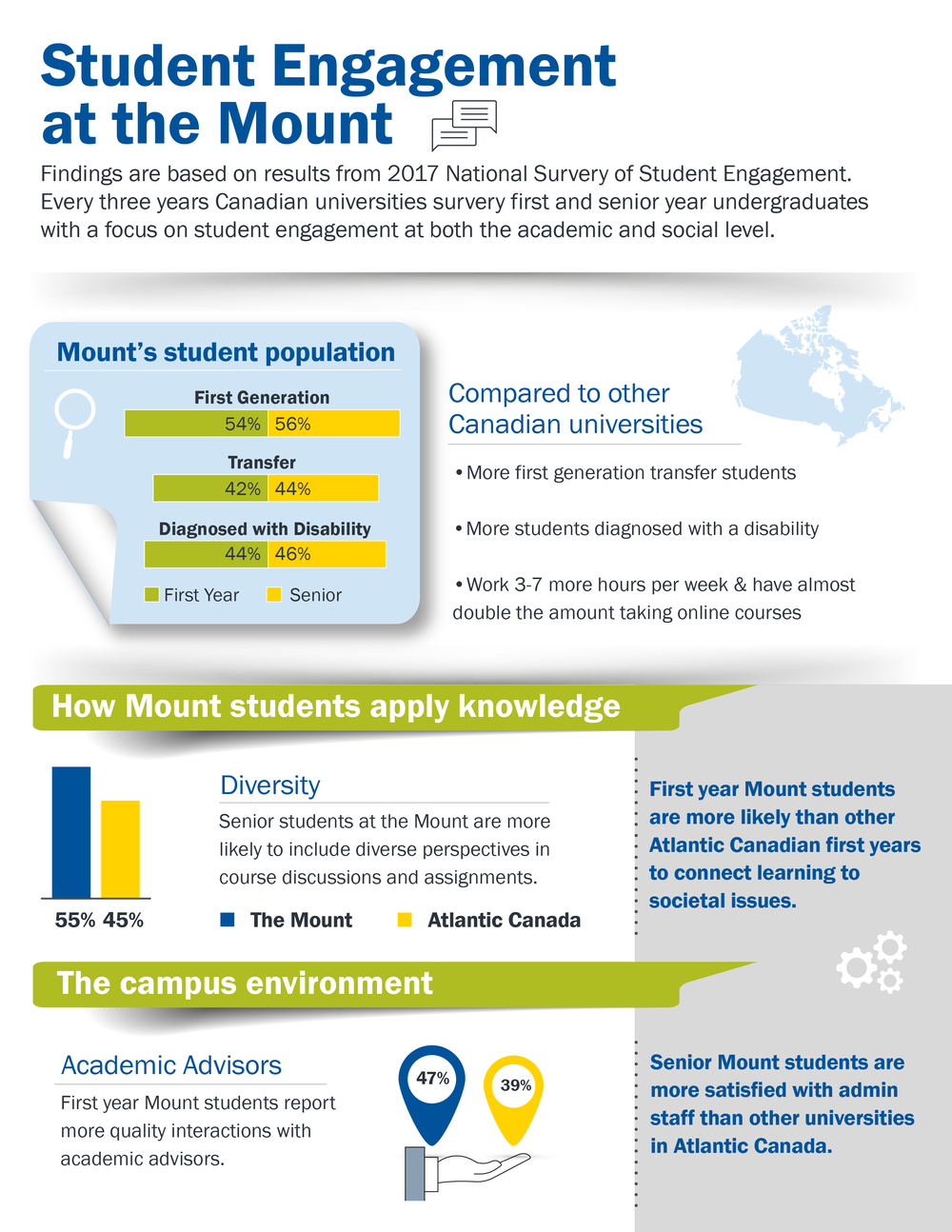 MSVU - Student Engagement Report Infographic.png