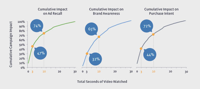 Video Ad Time Spent - Magnified Public Relations.jpg