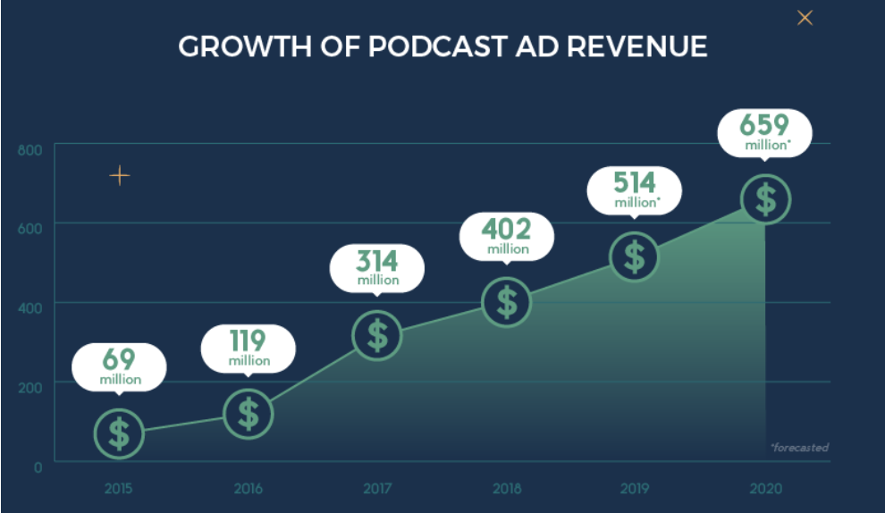 Podcast Advertising - Magnified Public Relations - Retail Marketing.PNG