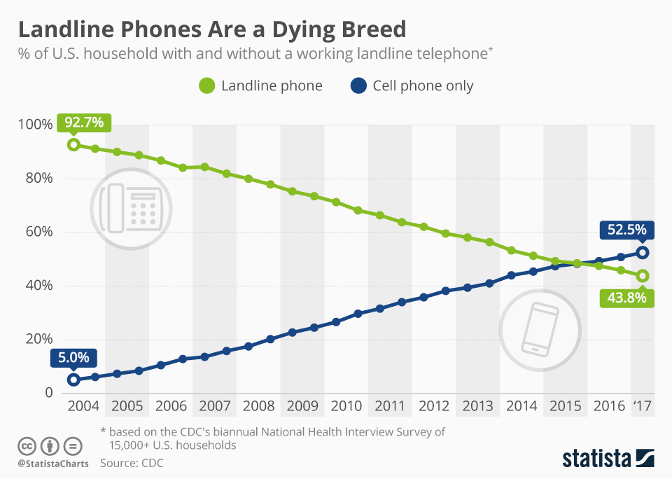 chartoftheday_2072_landline_phones_in_the_united_states_n.jpg