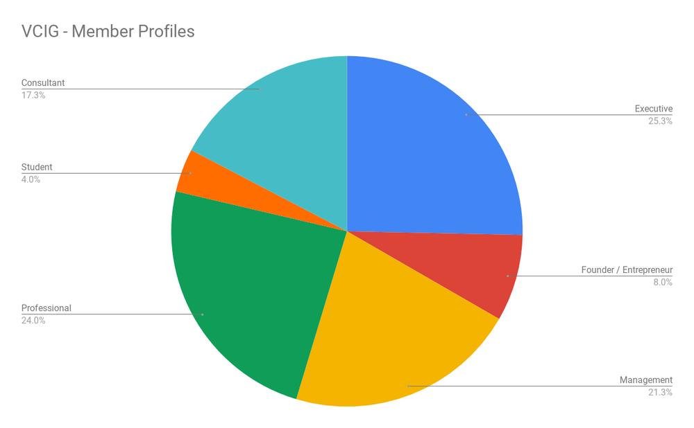 VCIG - Member Profiles.png