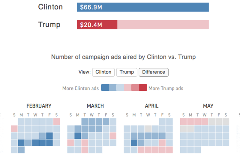 2016 Candidate ad spending