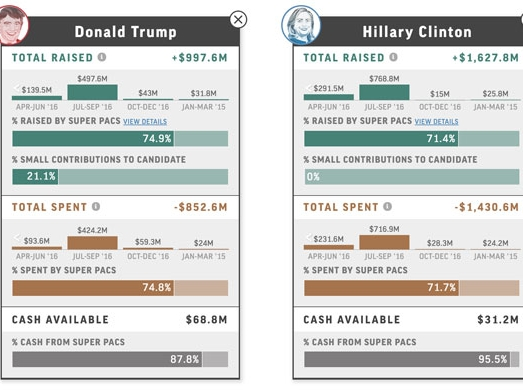 2016 Candidate campaign finance