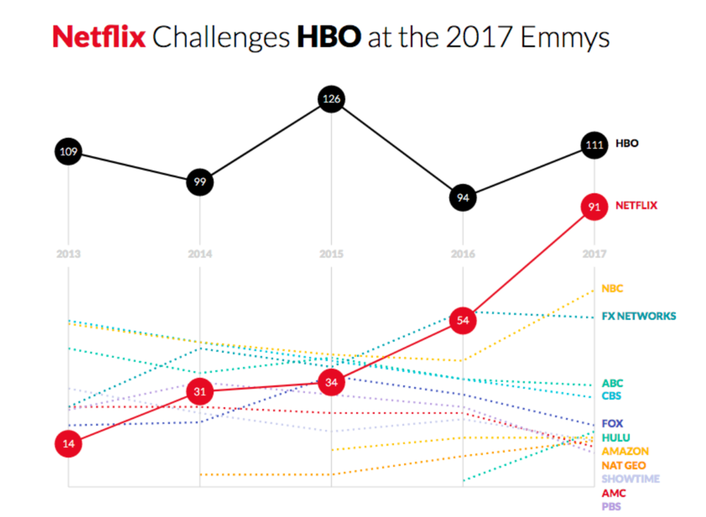 """Netflix Challenges HBO at the 2017 Emmys"" via Susie's  website ."