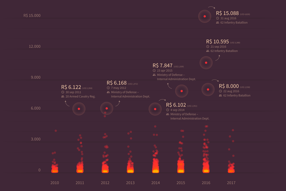 """All the Government Barbecues"" by Rodrigo Menegat and Vinicius Sueiro. Image via their  website ."