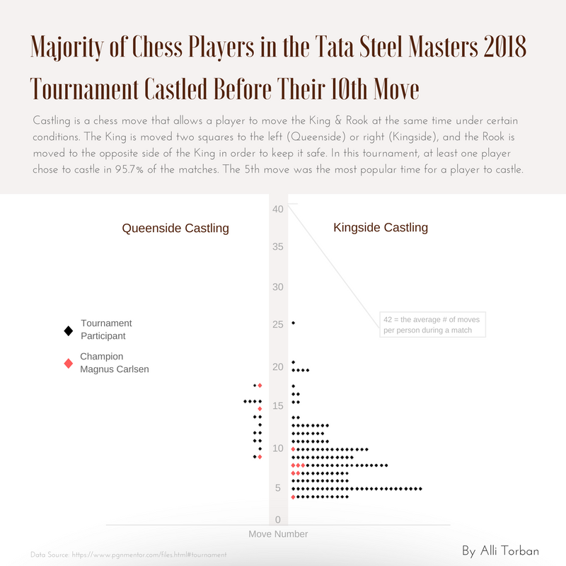 """Majority of Chess Players in the Tata Steel Masters 2018 Tournament Castled Before Their 10th Move"" by Alli Torban"