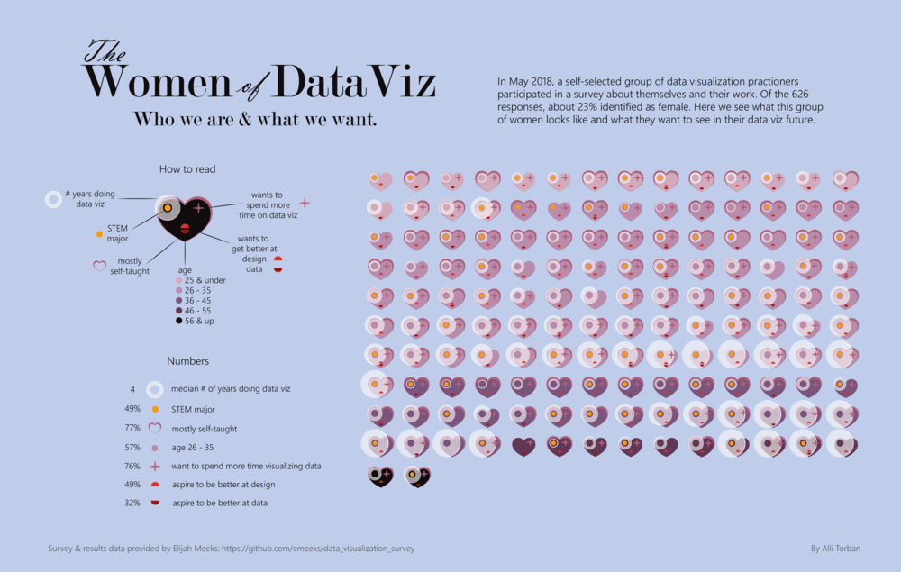 """The Women of Data Viz"" by Alli Torban"