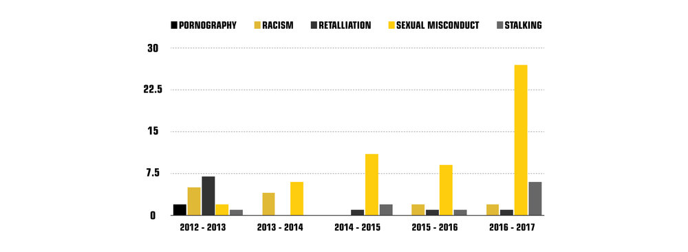 "Numbers of reports on sexual misconduct at UMD, according to the  ""Summary of Campus Climate Reports""  Graph by: Rebecca Kottke."