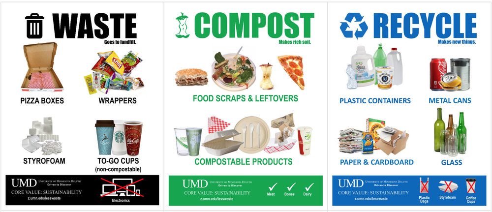 Graphics showing what is waste, compost, and recyclable, Courtesy of the UMD Office of Sustainability