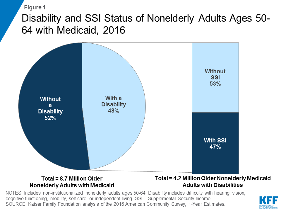 Figure 1: Disability and SSI Status of Nonelderly Adults Ages 50-64 with Medicaid, 2016