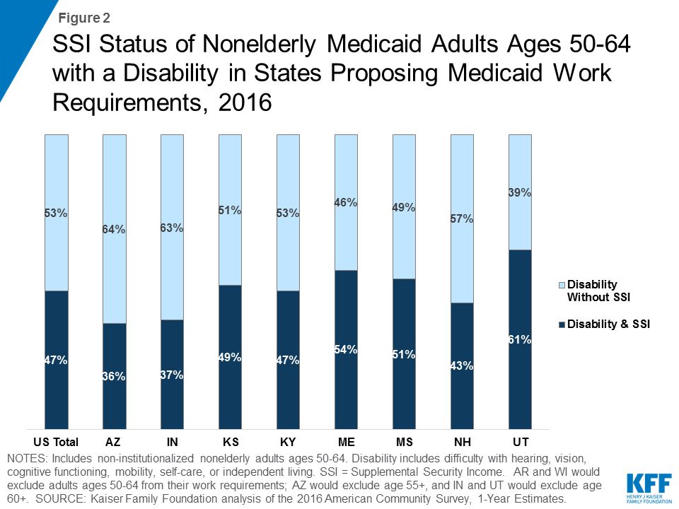 Figure 2: SSI Status of Nonelderly Medicaid Adults Ages 50-64 with a Disability in States Proposing Medicaid Work Requirements, 2016